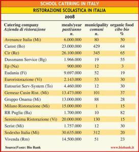Tableau des SRC en Italie